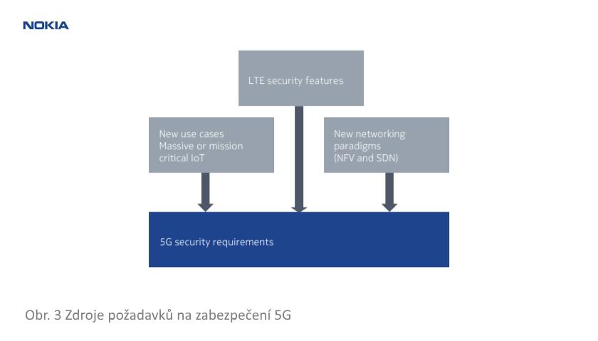 Zdroje požadavků na zabezpečení 5G
