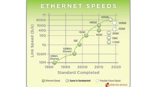 400gigabitový Ethernet zvyšuje výkonnost datových center