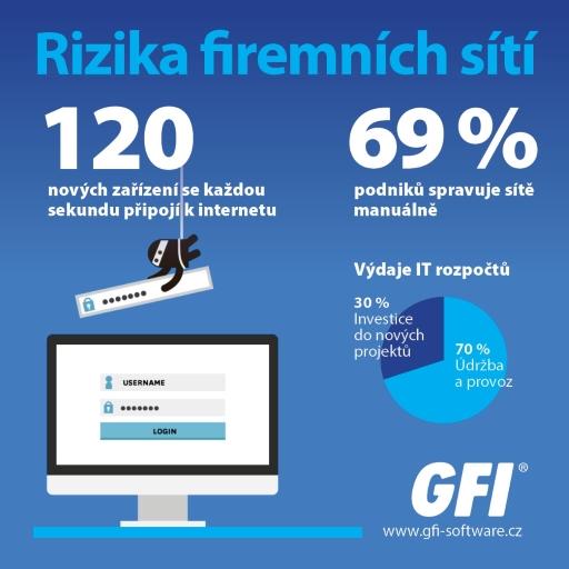 exinda GFI rizika podnikových sítí