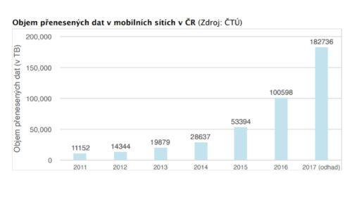 182 736 TB je celkový objem přenesených dat v mobilních sítích