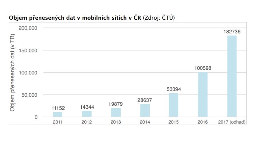 objem přenesených dat v mobilních sítích