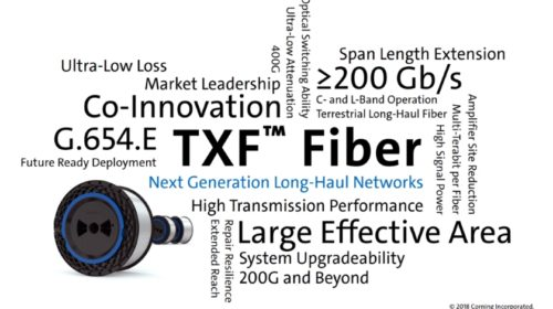 Nové optické vlákno s nízkým útlumem Corning – TXF™