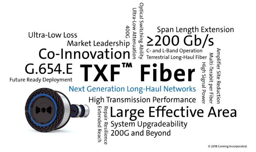 optické vlákno s nízkým útlumem Corning - TXF™