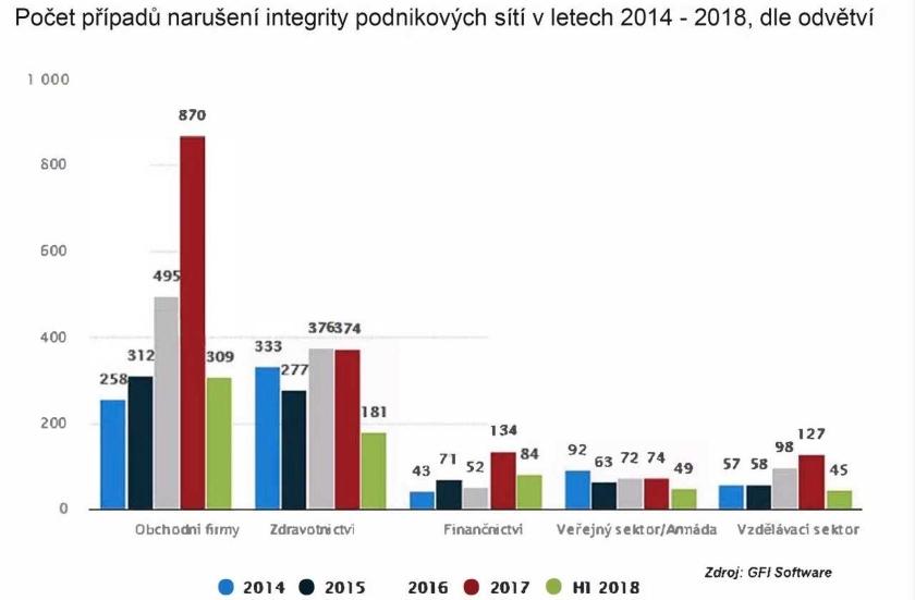 počet případů narušení integrity sítí SMB