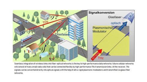 Jak bude fungovat 6G: propojení terahertzového pásma a optického vlákna