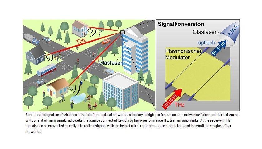propojení terahertzového pásma a optického vlákna