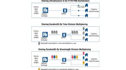 FTTH – řešení pro současné i budoucí nároky na přenosovou kapacitu