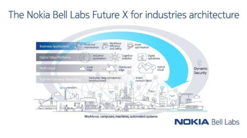 Továrna Nokia v Oulu demonstruje výhody konceptu Průmysl 4.0